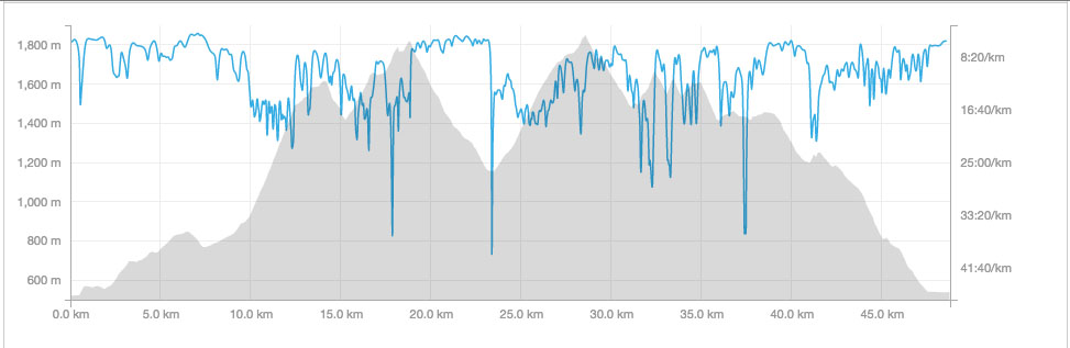 Trail de Faverges. Elevation Profile
